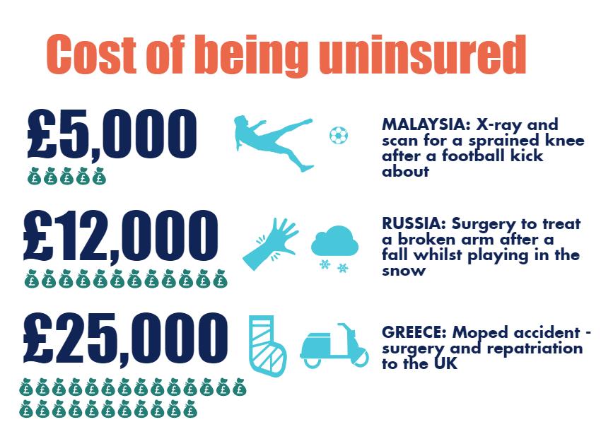 Uninsured?